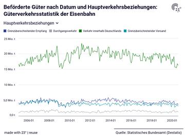 Beförderte Güter nach Datum und Hauptverkehrsbeziehungen: Güterverkehrsstatistik der Eisenbahn