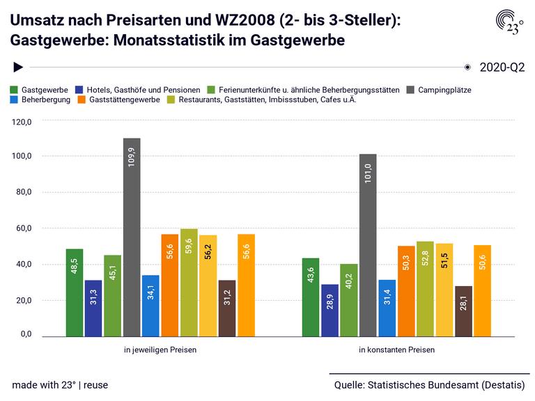 Umsatz nach Preisarten und WZ2008 (2- bis 3-Steller): Gastgewerbe: Monatsstatistik im Gastgewerbe