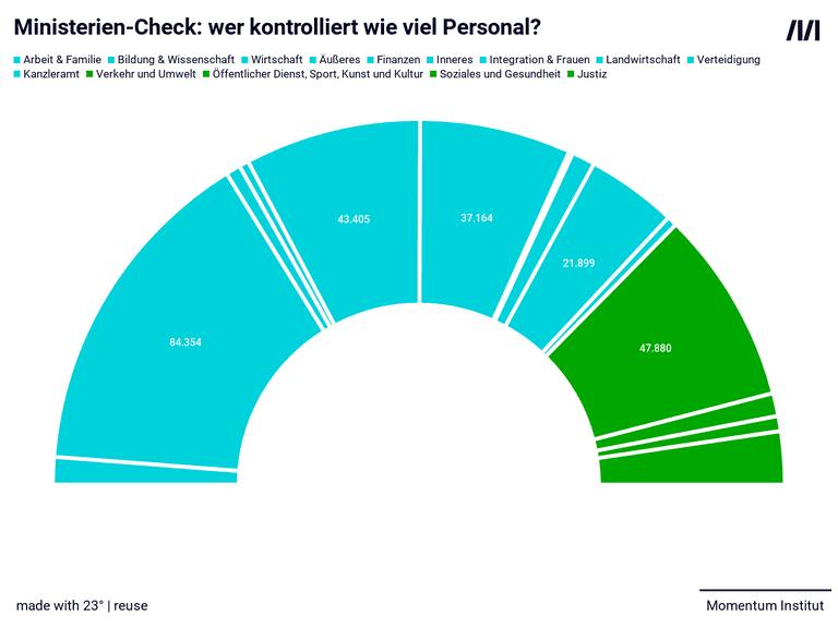 Ministerien-Check: wer kontrolliert wie viel Personal?