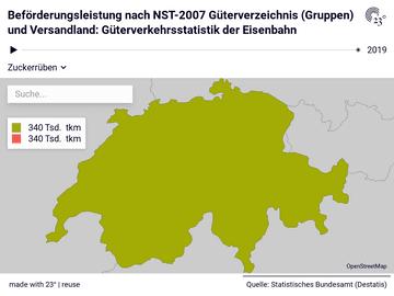 Beförderungsleistung nach NST-2007 Güterverzeichnis (Gruppen) und Versandland: Güterverkehrsstatistik der Eisenbahn
