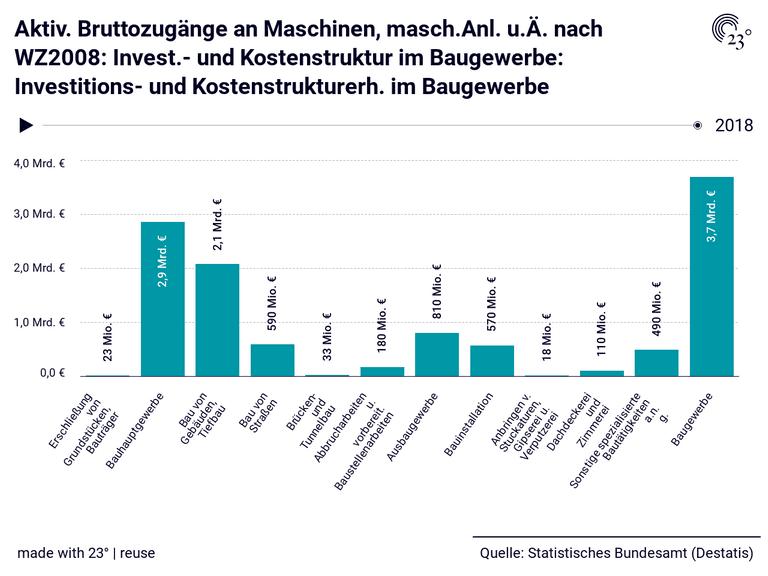 Aktiv. Bruttozugänge an Maschinen, masch.Anl. u.Ä. nach WZ2008: Invest.- und Kostenstruktur im Baugewerbe: Investitions- und Kostenstrukturerh. im Baugewerbe