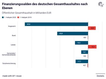 Finanzierungssalden des deutschen Gesamthaushaltes nach Ebenen
