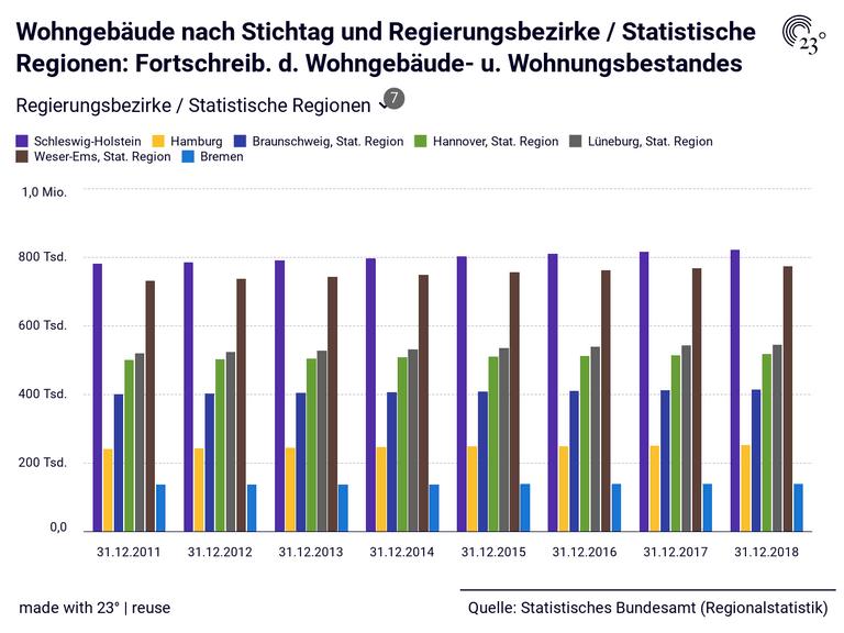 Wohngebäude nach Stichtag und Regierungsbezirke / Statistische Regionen: Fortschreib. d. Wohngebäude- u. Wohnungsbestandes