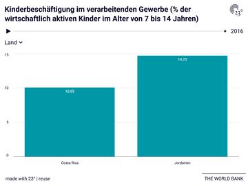 Kinderbeschäftigung im verarbeitenden Gewerbe (% der wirtschaftlich aktiven Kinder im Alter von 7 bis 14 Jahren)