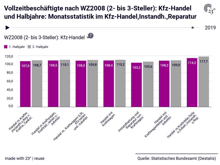 Vollzeitbeschäftigte nach WZ2008 (2- bis 3-Steller): Kfz-Handel und Halbjahre: Monatsstatistik im Kfz-Handel,Instandh.,Reparatur