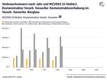 Verbrauchsteuern nach Jahr und WZ2003 (4-Steller): Kostenstruktur Verarb. Gewerbe: Kostenstrukturerhebung im Verarb. Gewerbe, Bergbau