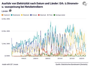 Ausfuhr von Elektrizität nach Datum und Länder: Erh. ü.Stromein- u.-ausspeisung bei Netzbetreibern