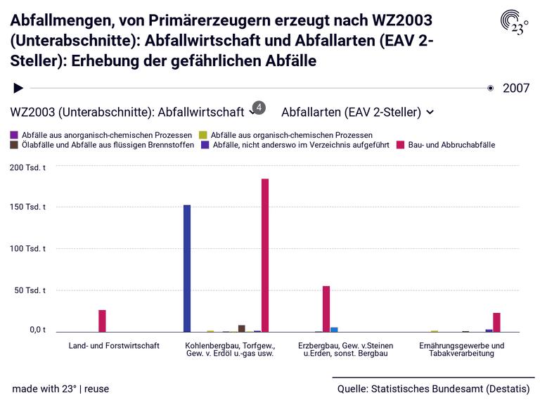 Abfallmengen, von Primärerzeugern erzeugt nach WZ2003 (Unterabschnitte): Abfallwirtschaft und Abfallarten (EAV 2-Steller): Erhebung der gefährlichen Abfälle