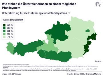 Wie stehen die ÖsterreicherInnen zu einem möglichen Pfandsystem