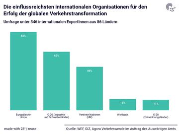 Die einflussreichsten internationalen Organisationen für den Erfolg der globalen Verkehrstransformation