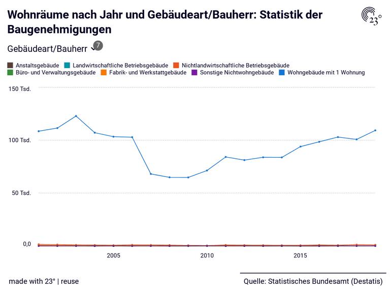 Wohnräume nach Jahr und Gebäudeart/Bauherr: Statistik der Baugenehmigungen