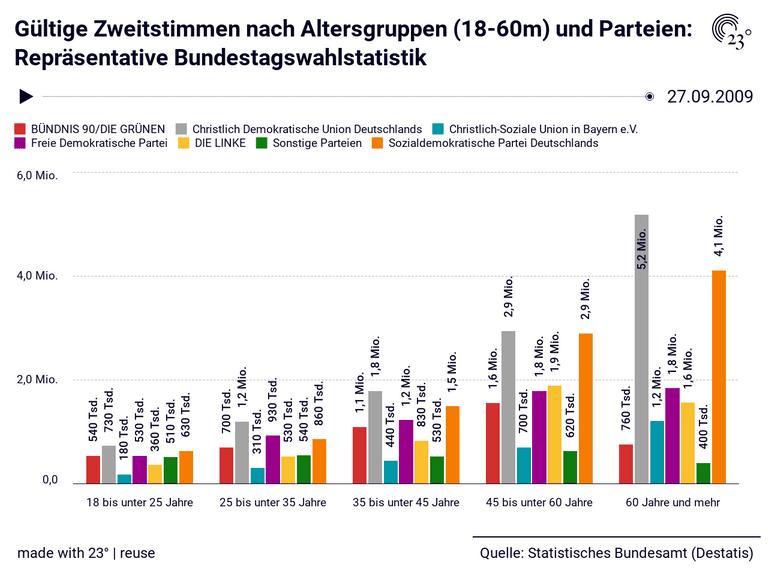 Gültige Zweitstimmen nach Altersgruppen (18-60m) und Parteien: Repräsentative Bundestagswahlstatistik