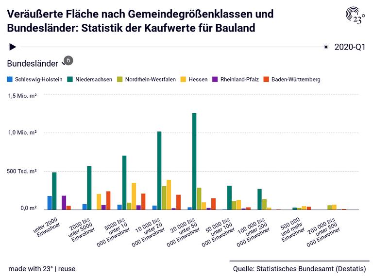 Veräußerte Fläche nach Gemeindegrößenklassen und Bundesländer: Statistik der Kaufwerte für Bauland