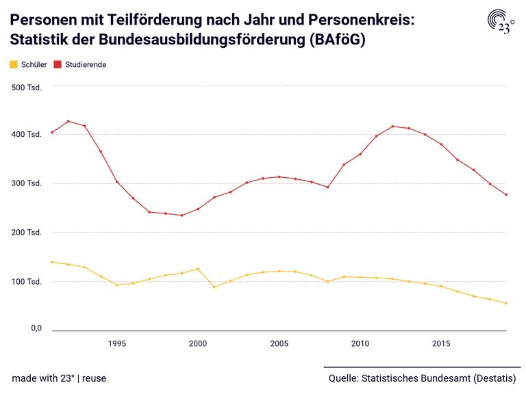 Personen mit Teilförderung nach Jahr und Personenkreis: Statistik der Bundesausbildungsförderung (BAföG)