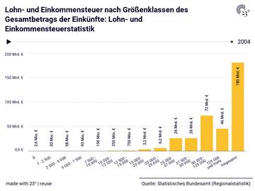 Lohn- und Einkommensteuer nach Größenklassen des Gesamtbetrags der Einkünfte: Lohn- und Einkommensteuerstatistik