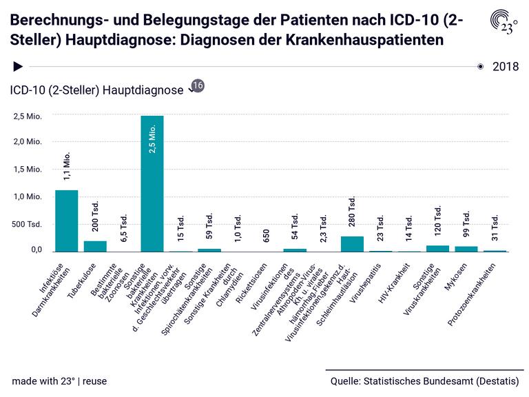 Berechnungs- und Belegungstage der Patienten nach ICD-10 (2-Steller) Hauptdiagnose: Diagnosen der Krankenhauspatienten