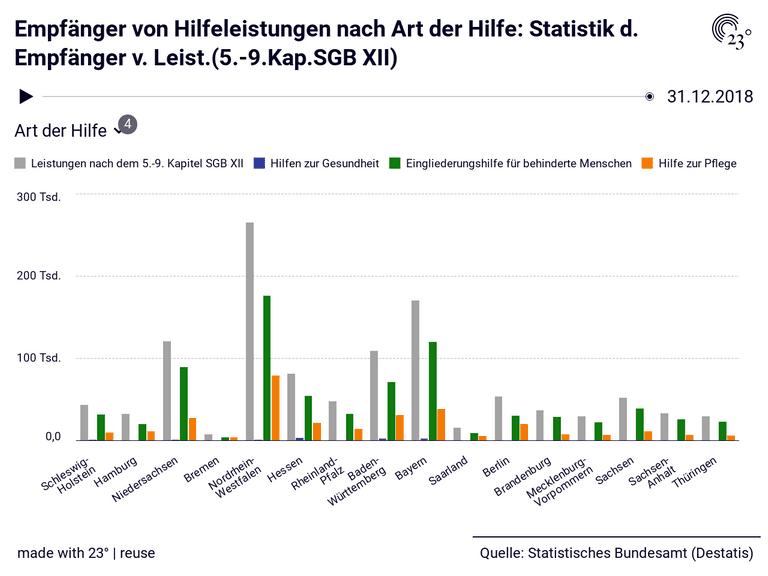 Empfänger von Hilfeleistungen nach Art der Hilfe: Statistik d. Empfänger v. Leist.(5.-9.Kap.SGB XII)