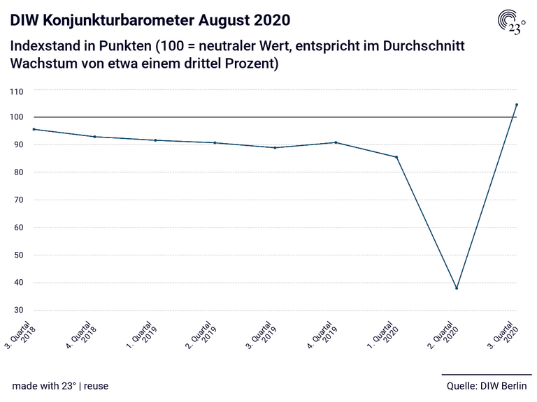 DIW Konjunkturbarometer August 2020