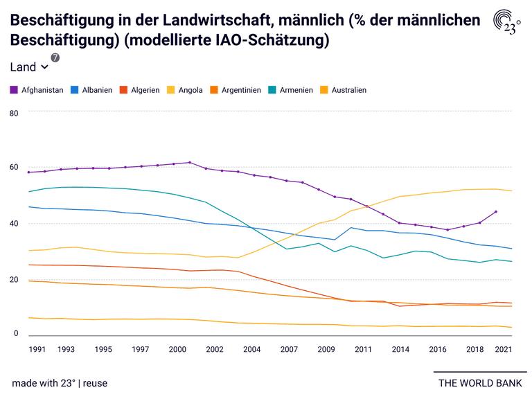Beschäftigung in der Landwirtschaft, männlich (% der männlichen Beschäftigung) (modellierte IAO-Schätzung)