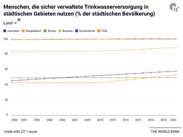 Menschen, die sicher verwaltete Trinkwasserversorgung in städtischen Gebieten nutzen (% der städtischen Bevölkerung)