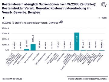 Kostensteuern abzüglich Subventionen nach WZ2003 (2-Steller): Kostenstruktur Verarb. Gewerbe: Kostenstrukturerhebung im Verarb. Gewerbe, Bergbau