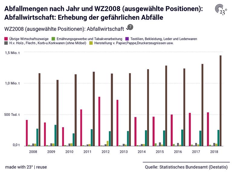 Abfallmengen nach Jahr und WZ2008 (ausgewählte Positionen): Abfallwirtschaft: Erhebung der gefährlichen Abfälle
