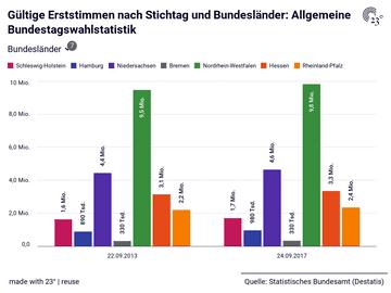 Gültige Erststimmen nach Stichtag und Bundesländer: Allgemeine Bundestagswahlstatistik