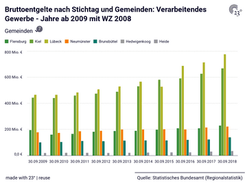 Bruttoentgelte nach Stichtag und Gemeinden: Verarbeitendes Gewerbe - Jahre ab 2009 mit WZ 2008