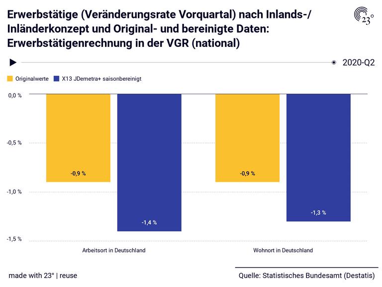 Erwerbstätige (Veränderungsrate Vorquartal) nach Inlands-/ Inländerkonzept und Original- und bereinigte Daten: Erwerbstätigenrechnung in der VGR (national)