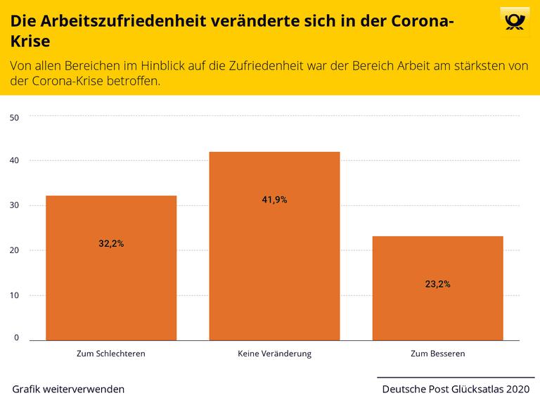 Die Arbeitszufriedenheit veränderte sich in der Corona-Krise