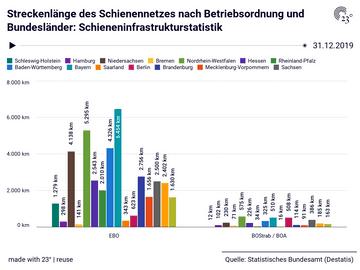 Streckenlänge des Schienennetzes nach Betriebsordnung und Bundesländer: Schieneninfrastrukturstatistik