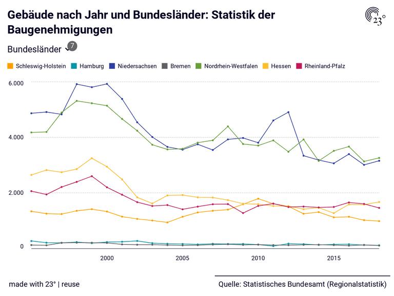 Gebäude nach Jahr und Bundesländer: Statistik der Baugenehmigungen