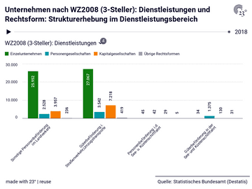 Unternehmen nach WZ2008 (3-Steller): Dienstleistungen und Rechtsform: Strukturerhebung im Dienstleistungsbereich