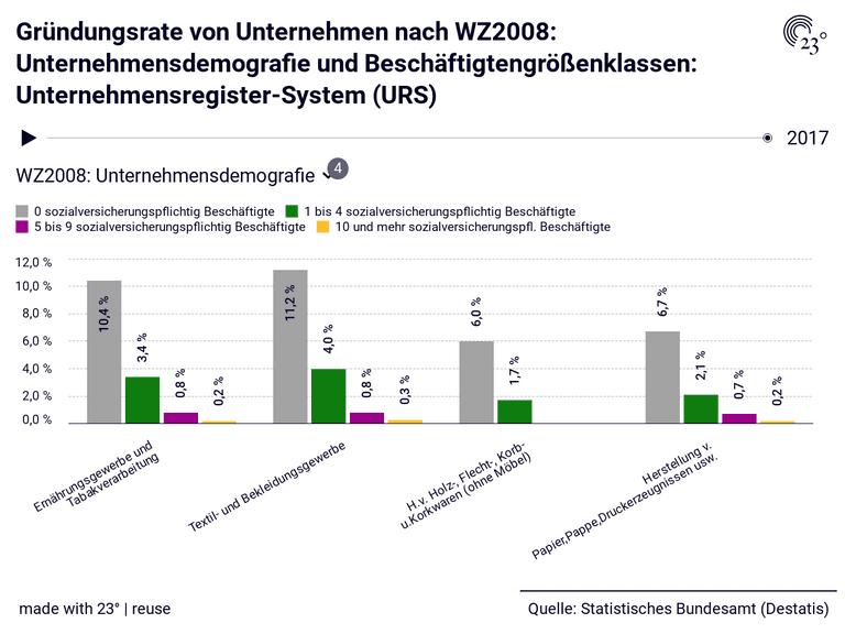 Gründungsrate von Unternehmen nach WZ2008: Unternehmensdemografie und Beschäftigtengrößenklassen: Unternehmensregister-System (URS)