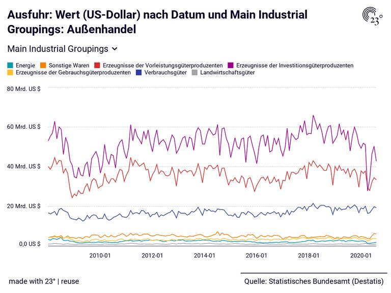 Ausfuhr: Wert (US-Dollar) nach Datum und Main Industrial Groupings: Außenhandel