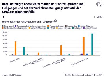 Unfallbeteiligte nach Fehlverhalten der Fahrzeugführer und Fußgänger und Art der Verkehrsbeteiligung: Statistik der Straßenverkehrsunfälle