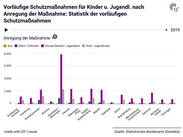Vorläufige Schutzmaßnahmen für Kinder u. Jugendl. nach Anregung der Maßnahme: Statistik der vorläufigen Schutzmaßnahmen