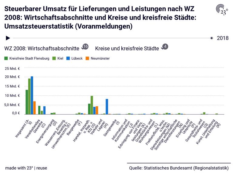 Steuerbarer Umsatz für Lieferungen und Leistungen nach WZ 2008: Wirtschaftsabschnitte und Kreise und kreisfreie Städte: Umsatzsteuerstatistik (Voranmeldungen)