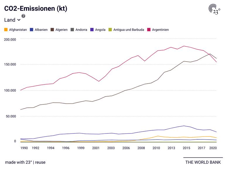 CO2-Emissionen (kt)