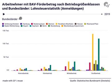 Arbeitnehmer mit BAV-Förderbetrag nach Betriebsgrößenklassen und Bundesländer: Lohnsteuerstatistik (Anmeldungen)