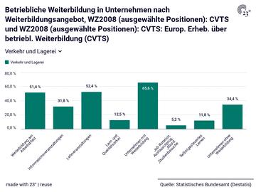 Betriebliche Weiterbildung in Unternehmen nach Weiterbildungsangebot, WZ2008 (ausgewählte Positionen): CVTS und WZ2008 (ausgewählte Positionen): CVTS: Europ. Erheb. über betriebl. Weiterbildung (CVTS)