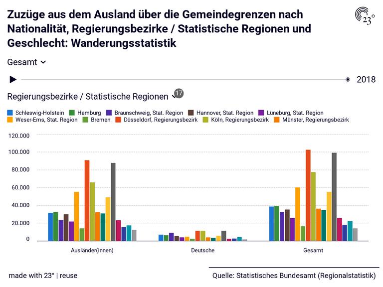 Zuzüge aus dem  Ausland über die Gemeindegrenzen nach Nationalität, Regierungsbezirke / Statistische Regionen und Geschlecht: Wanderungsstatistik