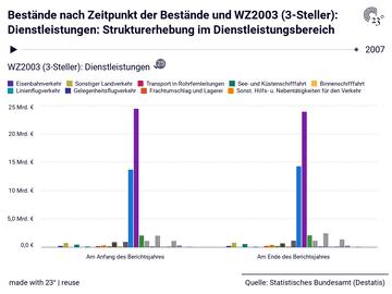 Bestände nach Zeitpunkt der Bestände und WZ2003 (3-Steller): Dienstleistungen: Strukturerhebung im Dienstleistungsbereich