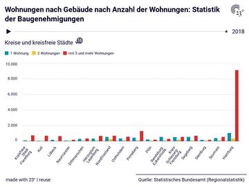 Wohnungen nach Gebäude nach Anzahl der Wohnungen: Statistik der Baugenehmigungen