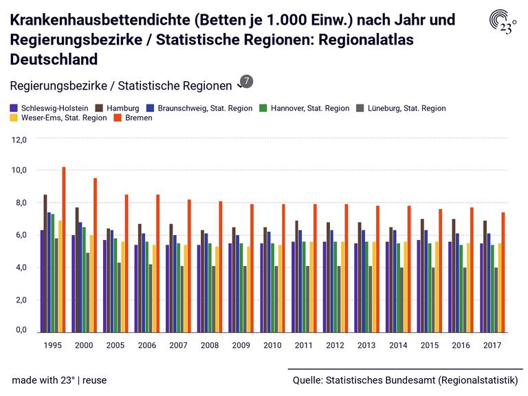 Krankenhausbettendichte (Betten je 1.000 Einw.) nach Jahr und Regierungsbezirke / Statistische Regionen: Regionalatlas Deutschland
