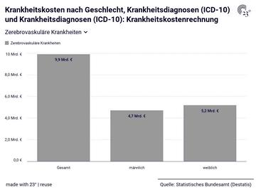 Krankheitskosten nach Geschlecht, Krankheitsdiagnosen (ICD-10) und Krankheitsdiagnosen (ICD-10): Krankheitskostenrechnung