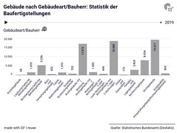 Gebäude nach Gebäudeart/Bauherr: Statistik der Baufertigstellungen
