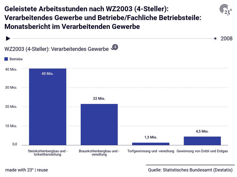 Geleistete Arbeitsstunden nach WZ2003 (4-Steller): Verarbeitendes Gewerbe und Betriebe/Fachliche Betriebsteile: Monatsbericht im Verarbeitenden Gewerbe