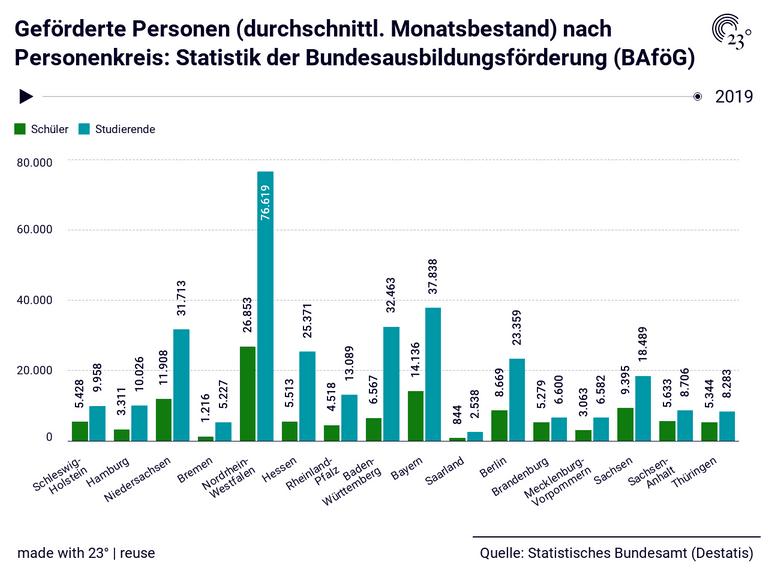 Geförderte Personen (durchschnittl. Monatsbestand) nach Personenkreis: Statistik der Bundesausbildungsförderung (BAföG)