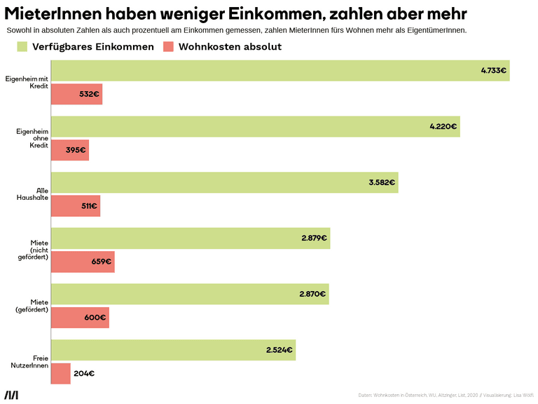 MieterInnen haben weniger Einkommen, zahlen aber mehr